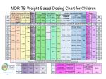 dosing chart thumbnail